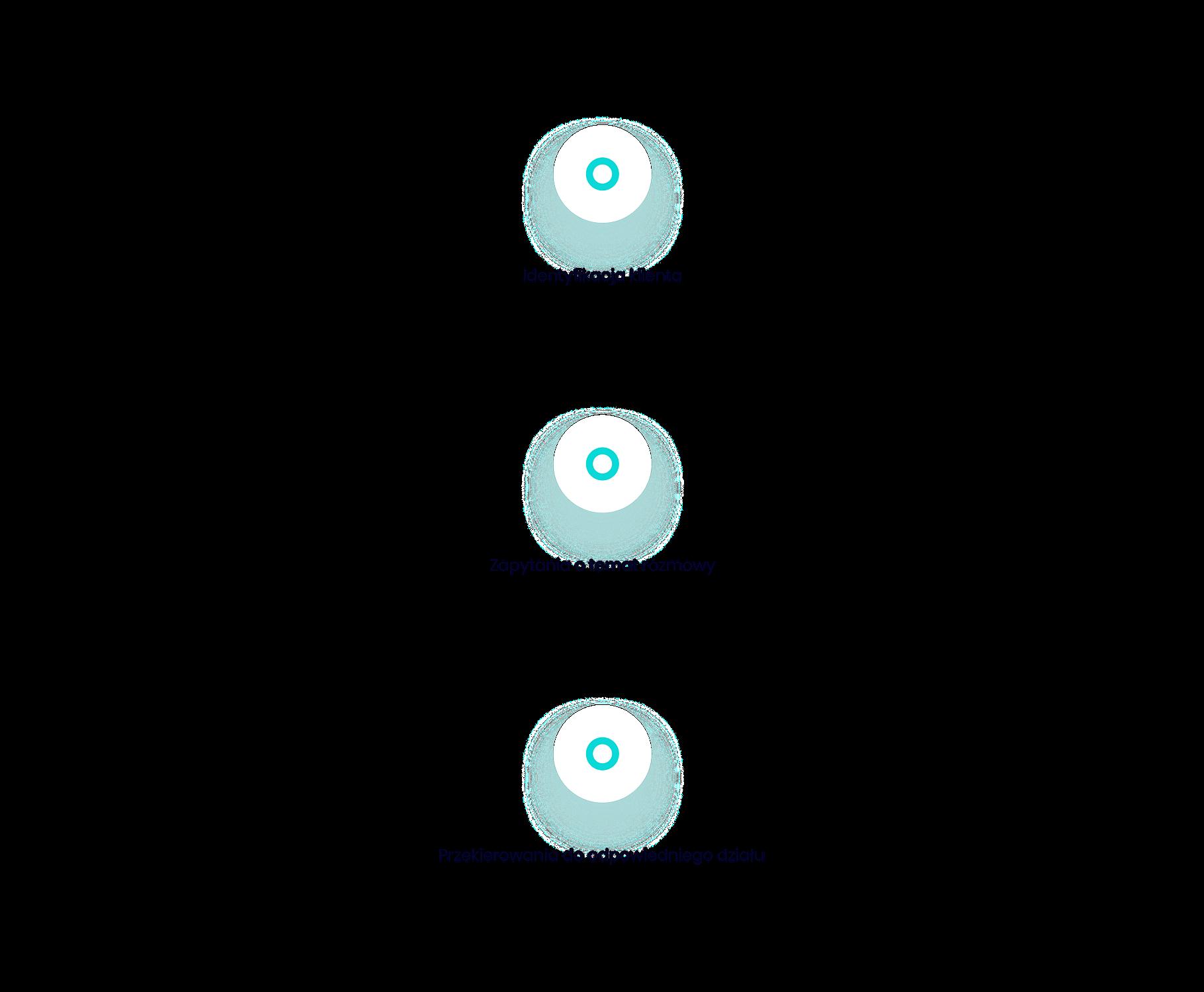 automatyczna indentyfikacja klientów
